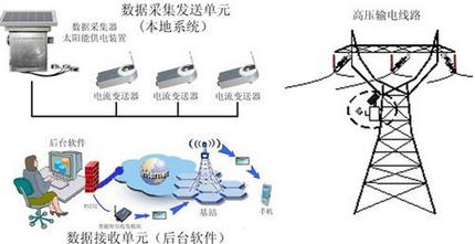 0-20kh στα κλαμπ μορφή 300Hz αισθητήρες υψηλής συχνότητας ολόκληρη τη συχνότητα τρέχουσα πομπό 4 - 20ma