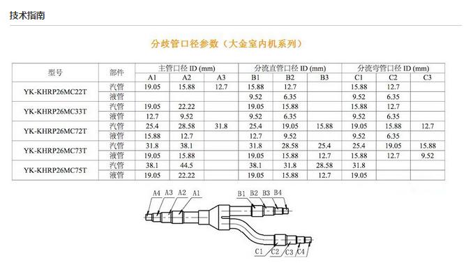 Daikin klimaanlage splitter Kühl Kupfer - Daikin Zweig der gabelung 73T - Kupfer - verbindungen