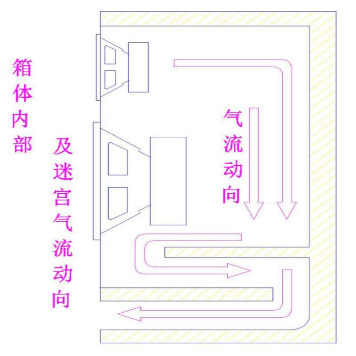 Spot offre Jiangsu de colis vides de 6,5 cm de haut - parleur labyrinthe boîte vide basse 4 pouces soprano de division par deux vides