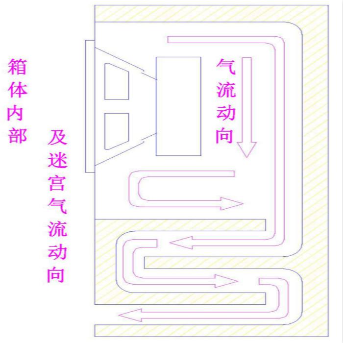 Le boîtier de haut - parleur labyrinthe des étagères 4